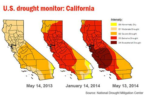100% of California now in 'severe' drought or worse - The