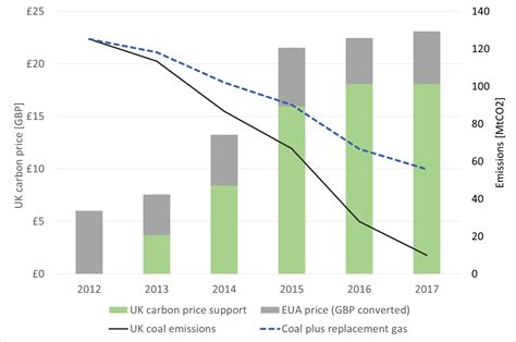 Emissions Reductions from Carbon Pricing Can Be Big, Quick