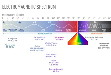 Electromagnetic Fields and Cancer - National Cancer Institute
