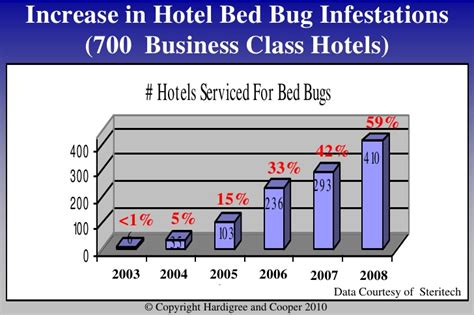 Hospitality Law Conference 2010 - Don't let bed bugs bite