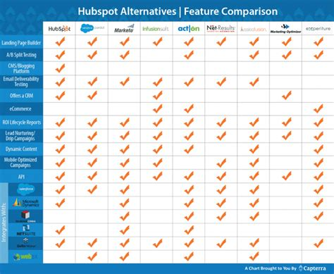 HubSpot Competitors: 8 Alternatives to the Popular