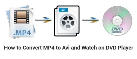 How to Convert an MP4 to Avi in Ubuntu (and Watch on a DVD