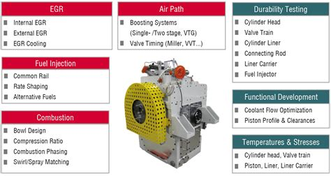 New Single-Cylinder Large Bore Engine Test Cell at FEV