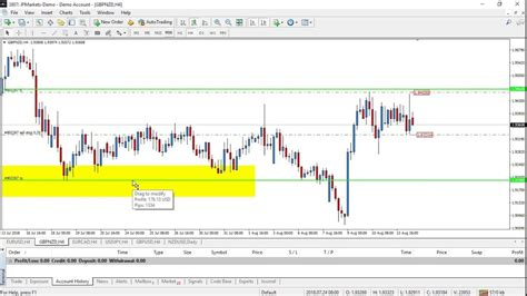 Sell Limit Vs Sell Stop Pending Order