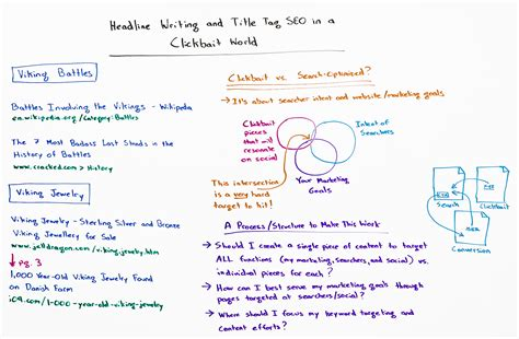 Headline Writing and Title Tag SEO in a Clickbait World - Moz