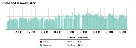 Recovery from a training week in Mallorca: Firstbeat