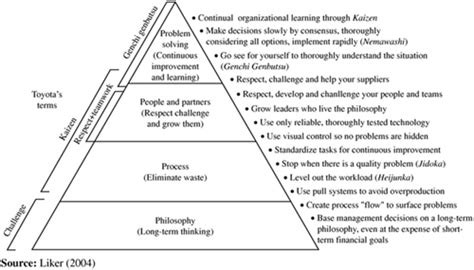 The Principles of Lean - Best Practices