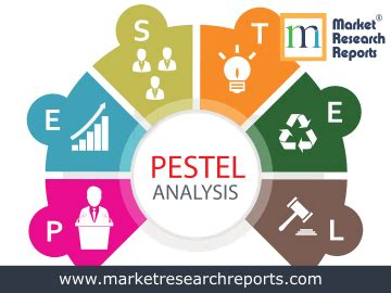 India Market Research Reports, PEST Analysis and Industry